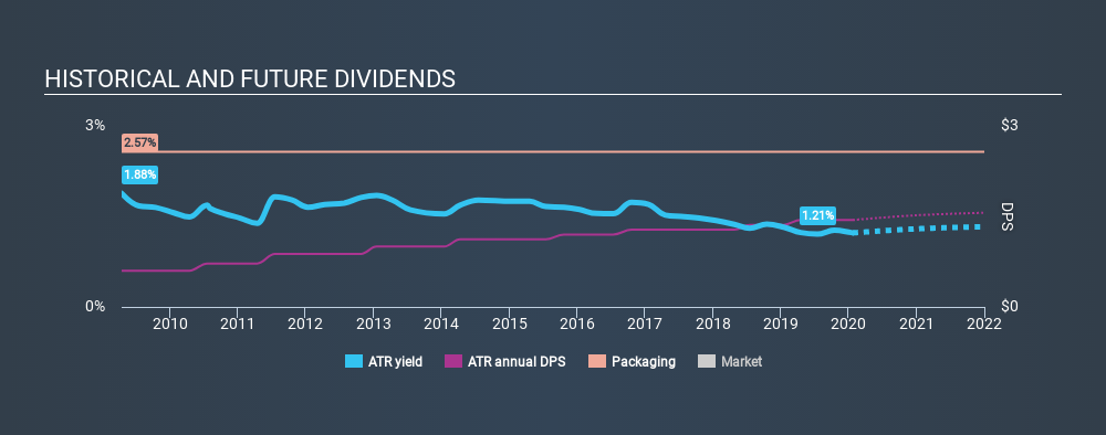 NYSE:ATR Historical Dividend Yield, January 24th 2020