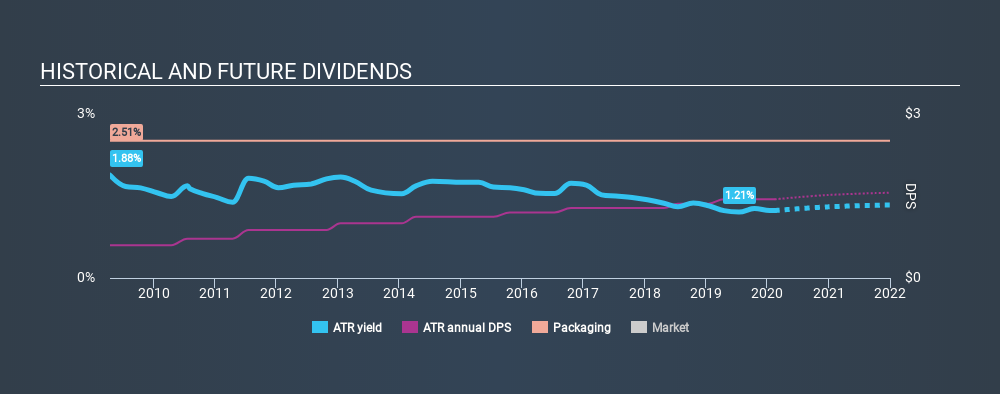 NYSE:ATR Historical Dividend Yield, February 15th 2020