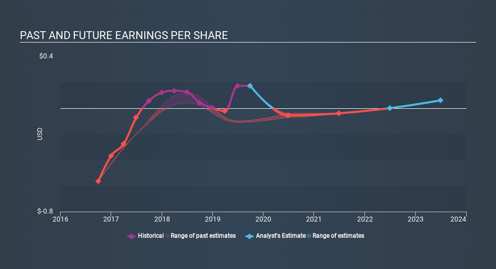 AMEX:PTN Past and Future Earnings, January 8th 2020