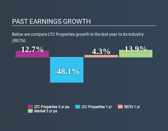 NYSE:LTC Past Earnings Growth April 28th 2020