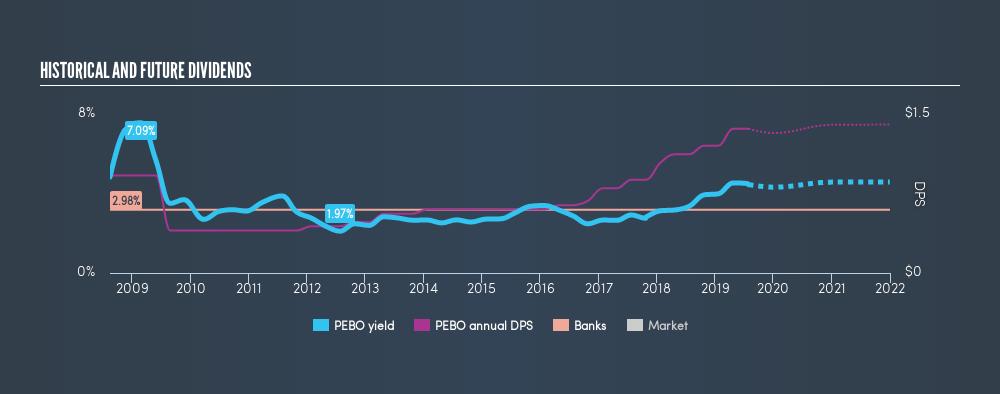 NasdaqGS:PEBO Historical Dividend Yield, July 29th 2019