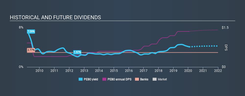 NasdaqGS:PEBO Historical Dividend Yield, January 22nd 2020