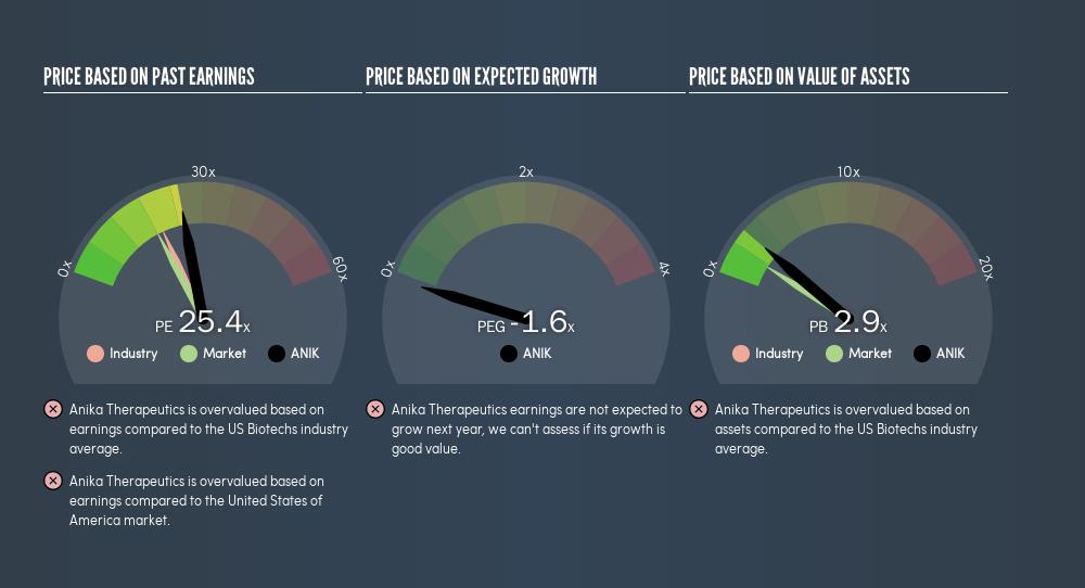 NasdaqGS:ANIK Price Estimation Relative to Market, July 26th 2019