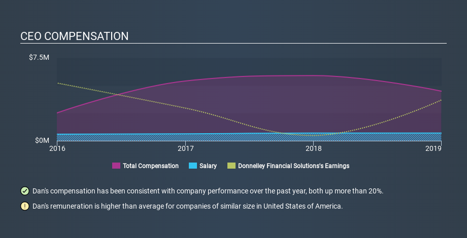 NYSE:DFIN CEO Compensation, January 7th 2020