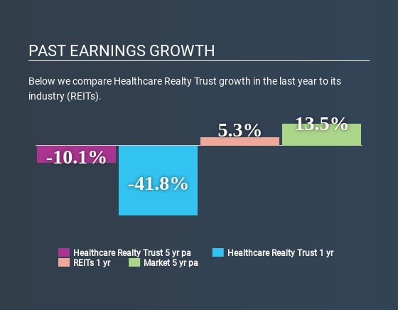 NYSE:HR Past Earnings Growth June 1st 2020
