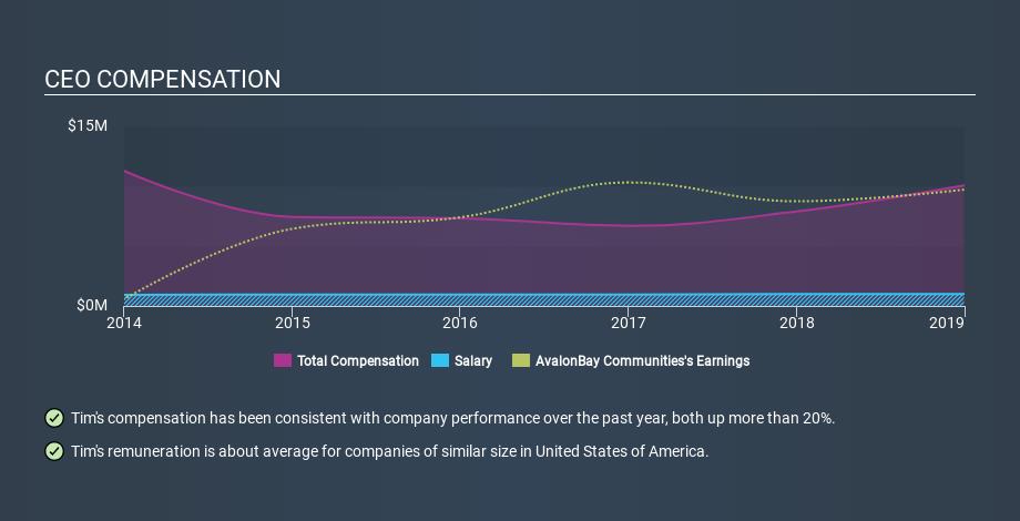 NYSE:AVB CEO Compensation, January 5th 2020