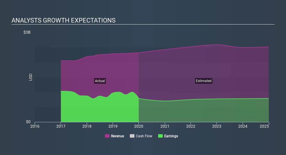 NYSE:AVB Past and Future Earnings, February 8th 2020