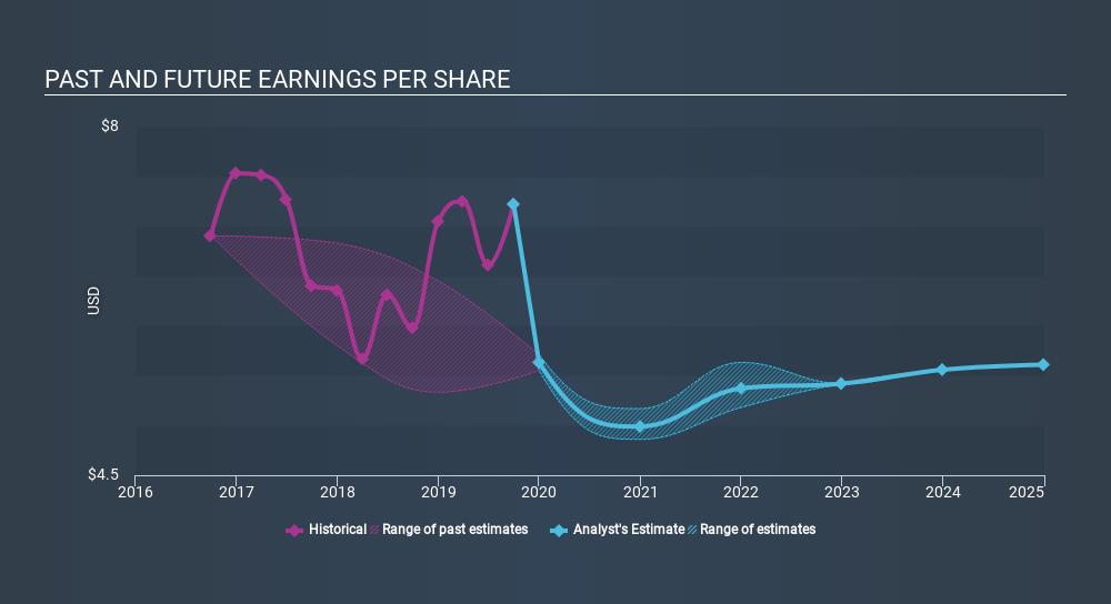 NYSE:AVB Past and Future Earnings, January 31st 2020