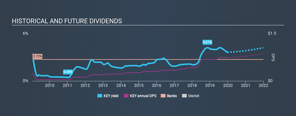 NYSE:KEY Historical Dividend Yield, December 23rd 2019