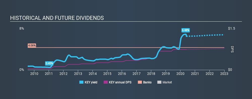 NYSE:KEY Historical Dividend Yield May 29th 2020