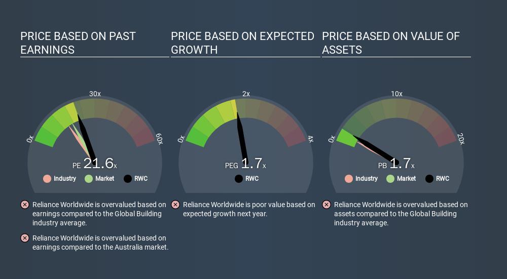 ASX:RWC Price Estimation Relative to Market, March 8th 2020
