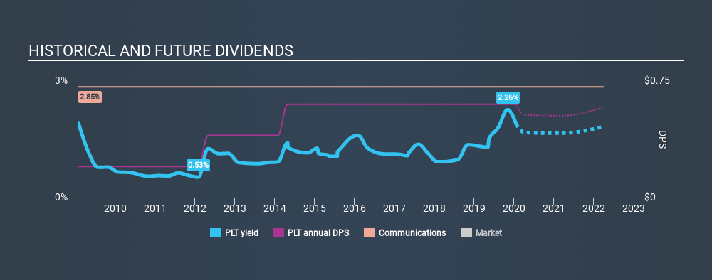 NYSE:PLT Historical Dividend Yield, January 21st 2020