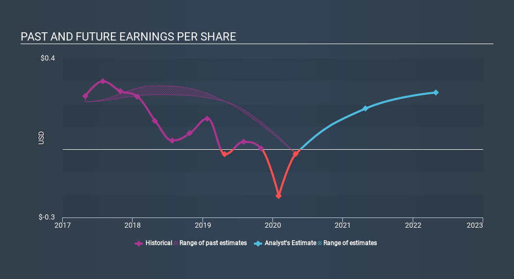 NasdaqGS:DAKT Past and Future Earnings, March 20th 2020