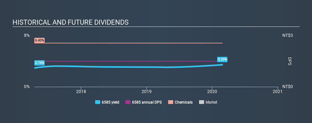 GTSM:6585 Historical Dividend Yield, February 27th 2020