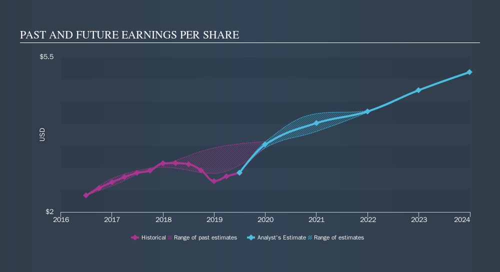 NYSE:FBHS Past and Future Earnings, September 21st 2019