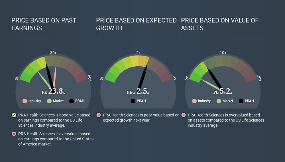 NasdaqGS:PRAH Price Estimation Relative to Market April 20th 2020