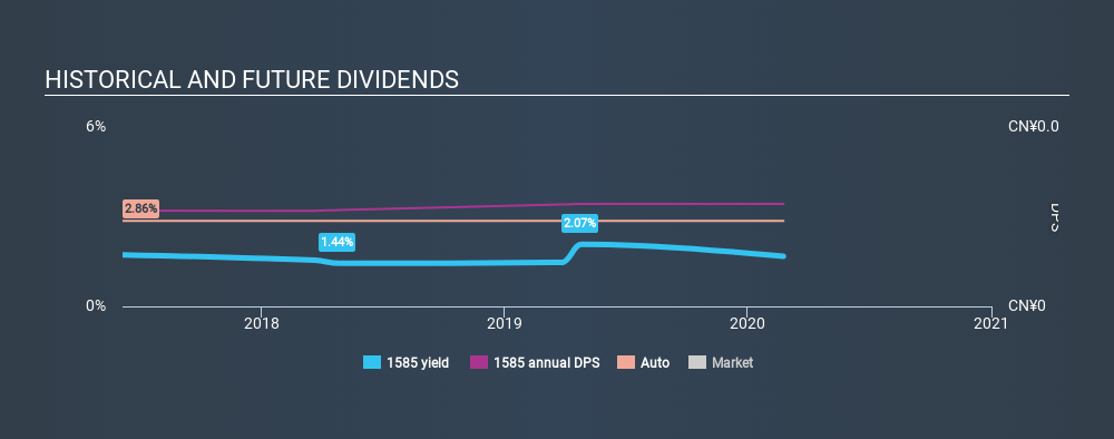 SEHK:1585 Historical Dividend Yield, February 24th 2020