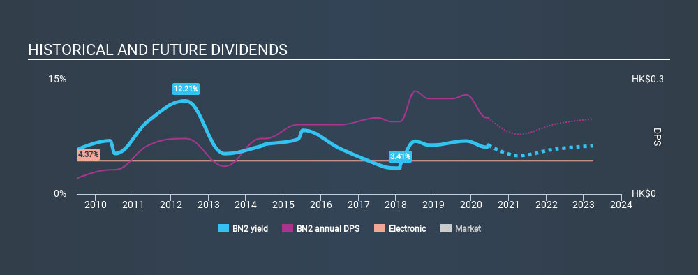 SGX:BN2 Historical Dividend Yield July 8th 2020