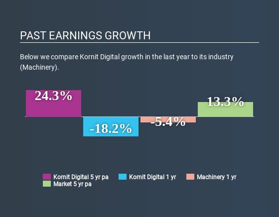 NasdaqGS:KRNT Past Earnings Growth May 11th 2020