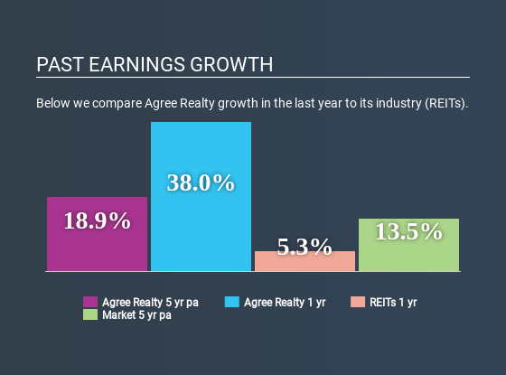 NYSE:ADC Past Earnings Growth May 20th 2020
