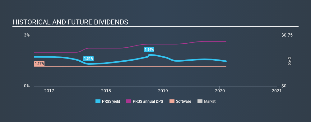 NasdaqGS:PRGS Historical Dividend Yield, February 10th 2020
