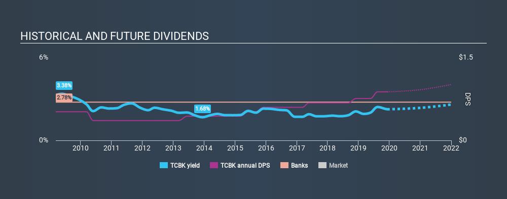 NasdaqGS:TCBK Historical Dividend Yield, December 8th 2019