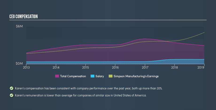NYSE:SSD CEO Compensation, June 17th 2019
