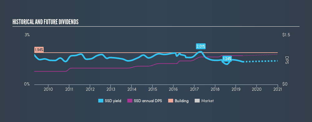 NYSE:SSD Historical Dividend Yield, May 1st 2019