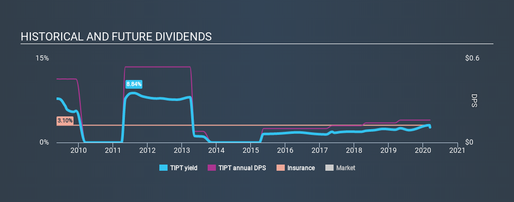 NasdaqCM:TIPT Historical Dividend Yield, March 16th 2020