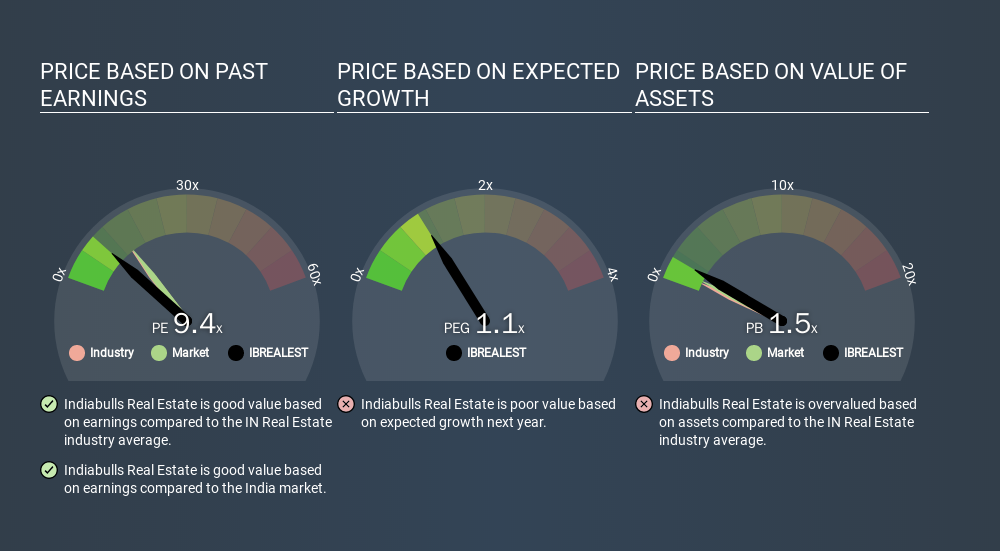NSEI:IBREALEST Price Estimation Relative to Market, January 19th 2020