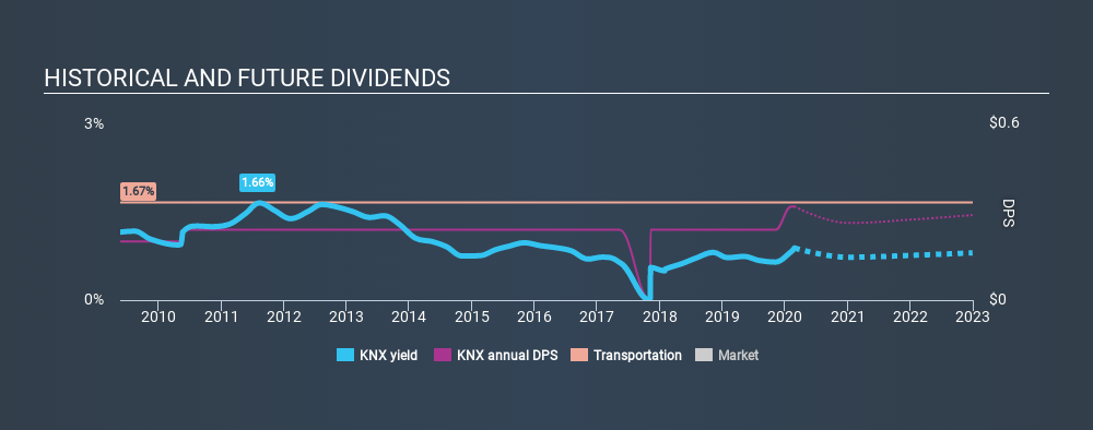 NYSE:KNX Historical Dividend Yield, February 26th 2020