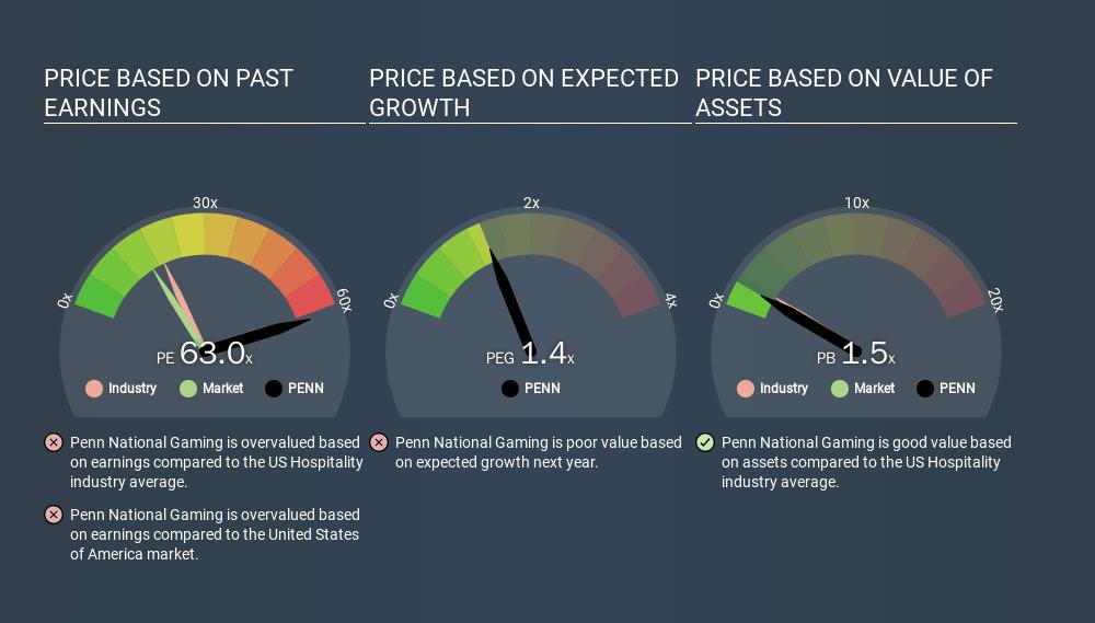 NasdaqGS:PENN Price Estimation Relative to Market, March 9th 2020