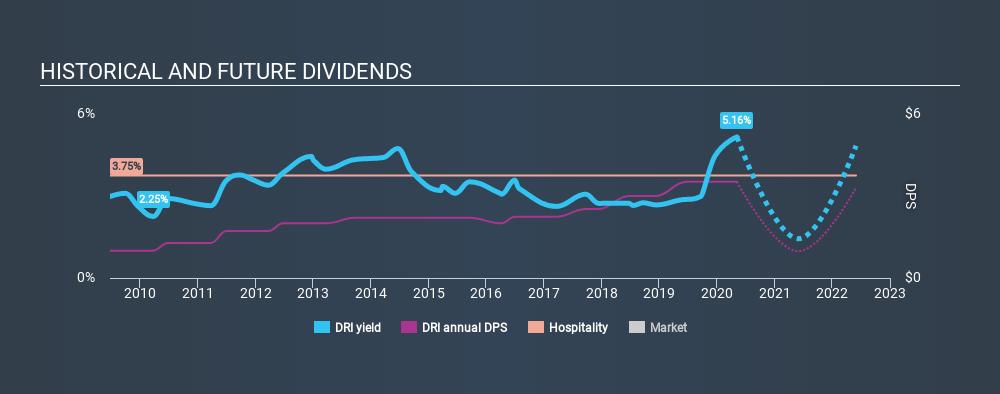 NYSE:DRI Historical Dividend Yield May 7th 2020