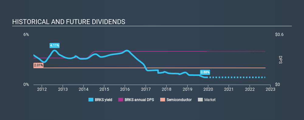 NasdaqGS:BRKS Historical Dividend Yield, December 1st 2019