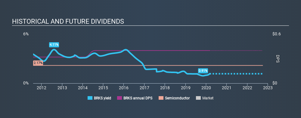 NasdaqGS:BRKS Historical Dividend Yield, March 2nd 2020