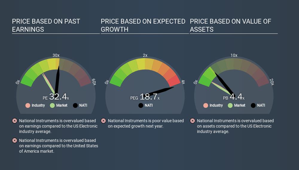 NasdaqGS:NATI Price Estimation Relative to Market, March 9th 2020