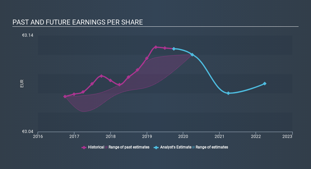 LSE:SRE Past and Future Earnings, February 11th 2020