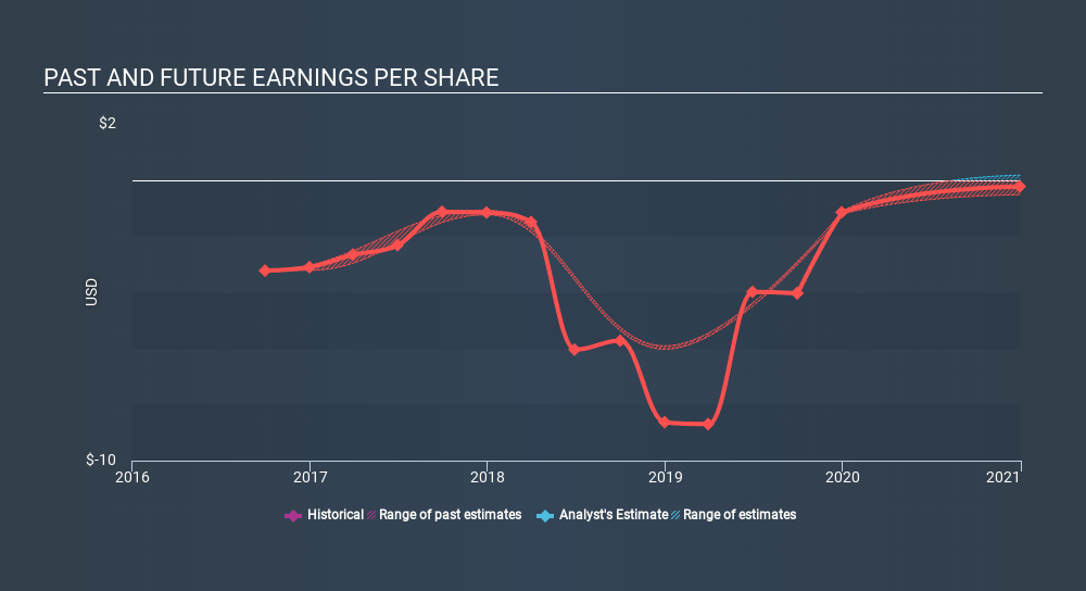 NasdaqGS:VECO Past and Future Earnings, December 4th 2019