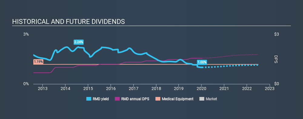 NYSE:RMD Historical Dividend Yield, January 8th 2020