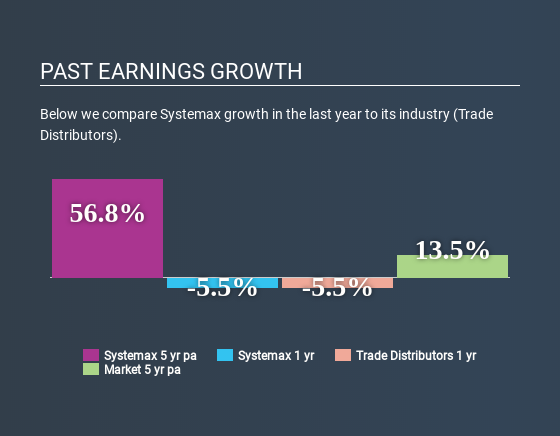 NYSE:SYX Past Earnings Growth May 20th 2020