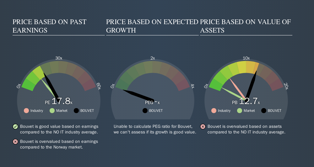 OB:BOUVET Price Estimation Relative to Market, October 14th 2019