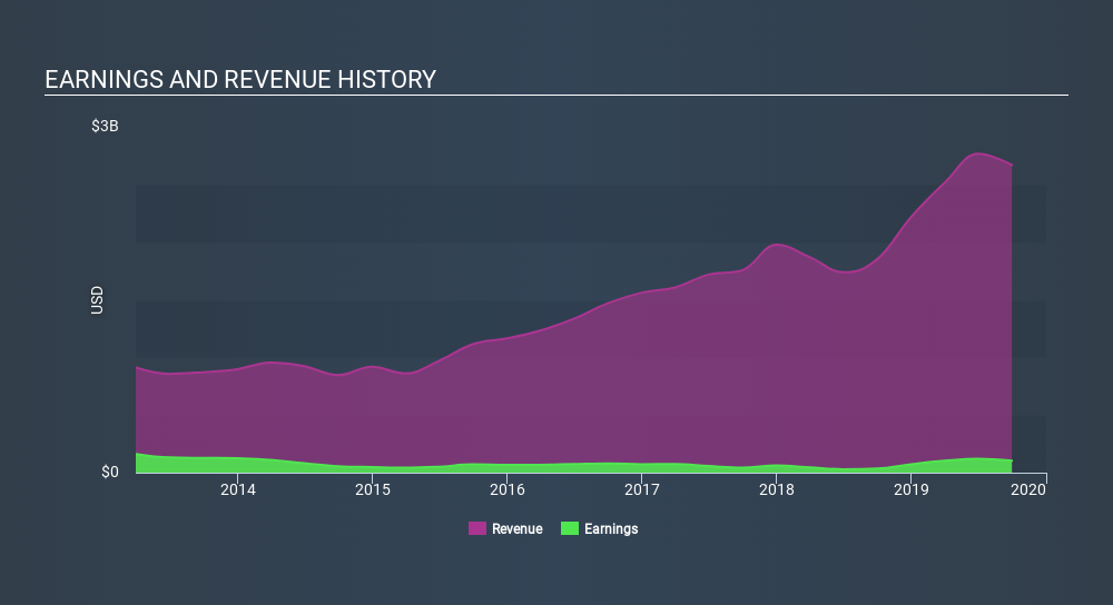 NYSE:XIN Income Statement, January 29th 2020
