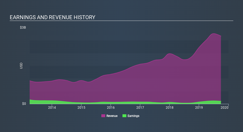 NYSE:XIN Income Statement, March 24th 2020