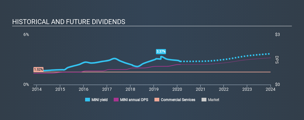 NasdaqGS:MINI Historical Dividend Yield, February 20th 2020