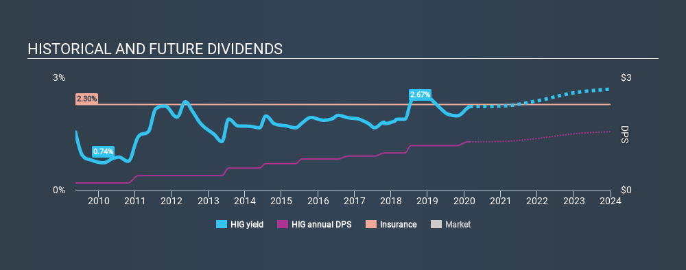 NYSE:HIG Historical Dividend Yield, February 23rd 2020