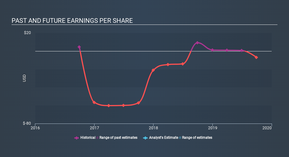 AMEX:PLAG Past and Future Earnings, February 10th 2020