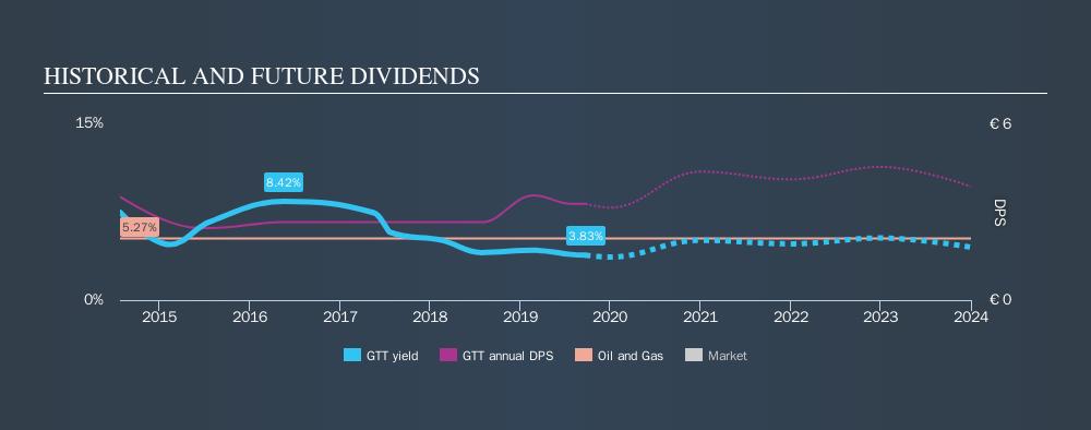 ENXTPA:GTT Historical Dividend Yield, September 22nd 2019