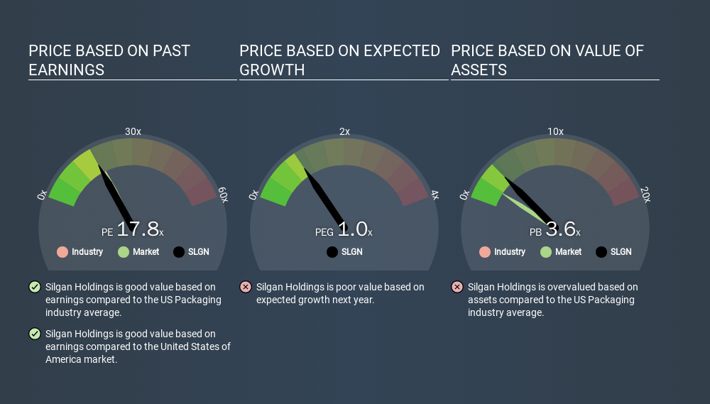 NasdaqGS:SLGN Price Estimation Relative to Market, January 21st 2020