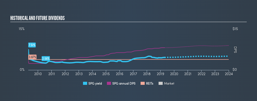 NYSE:SPG Historical Dividend Yield, April 17th 2019