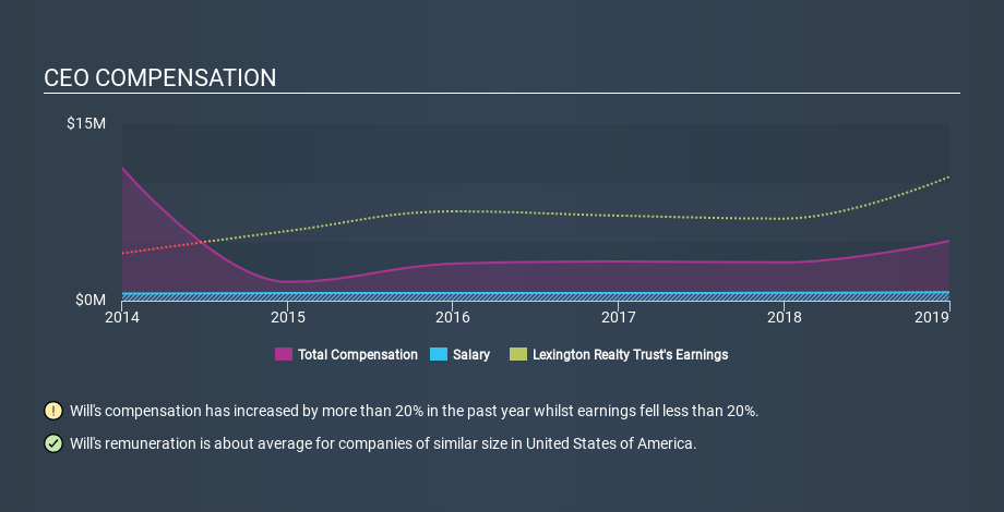 NYSE:LXP CEO Compensation, January 20th 2020